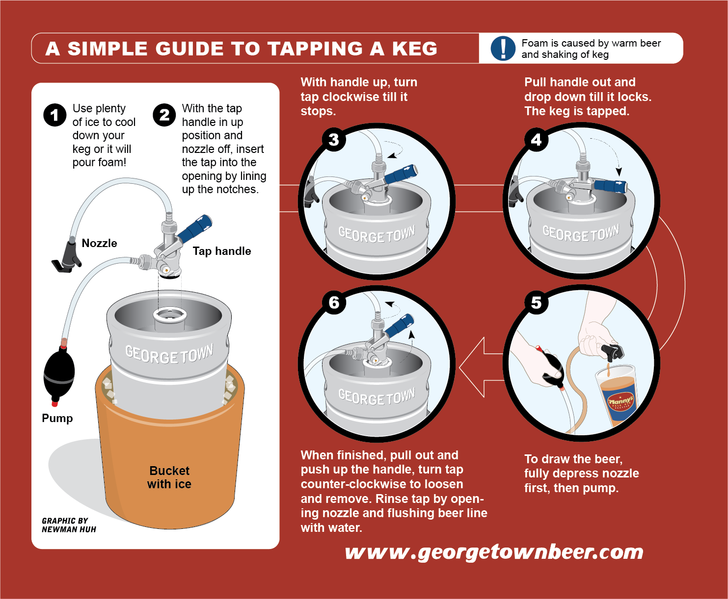 our postcard with visual instructions on how to tap a keg